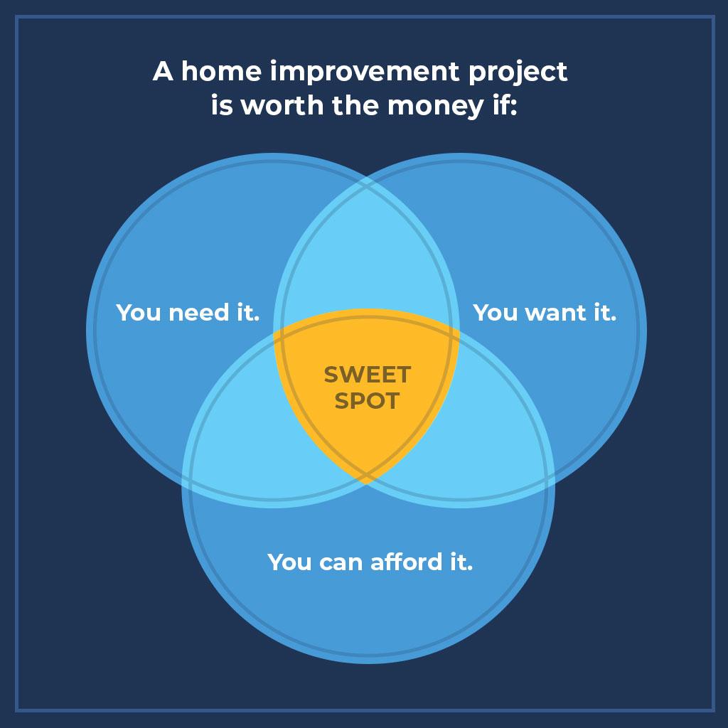 Best Home Improvement Project